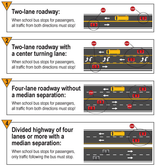 School Bus Stopping Diagram
